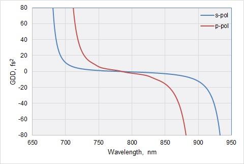 Femtoline Broadband Laser Beamsplitters