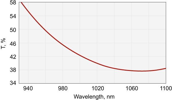 Nd:YAG Laser Output Couplers