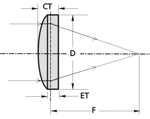 Femtoline Thin BBAR Lenses @ 700-900 nm