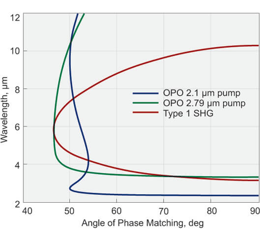 Infrared Nonlinear AgGaS2, AgGaSe2, GaSe, ZnGeP2 Crystals