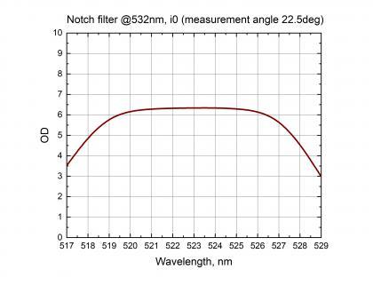 Notch Filters_2