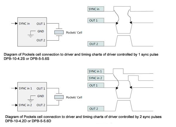 DPB High Voltage Pockels Cell Driver