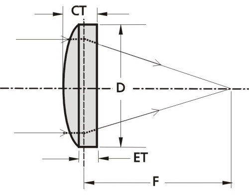Femtoline Thin Ultra BBAR Lenses @ 350-900 nm
