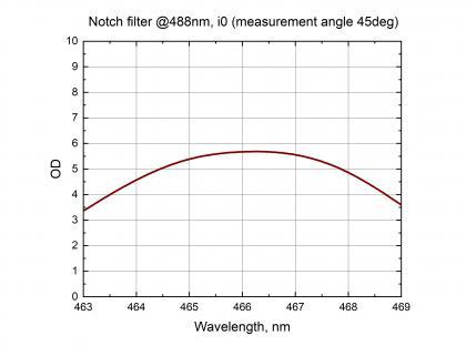Notch Filters_3