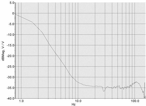Active Vibration Isolation System 776-0200