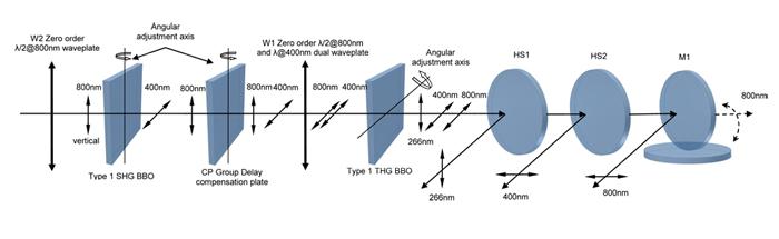 Femtokits for Third Harmonic Generation of Ti:Sapphire Laser