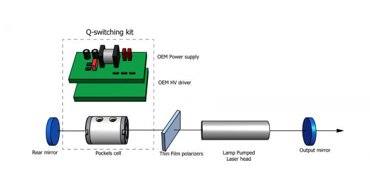 OEM DKDP Pockels Cell Kit For Q-Switching of Lamp Pumped Lasers_1