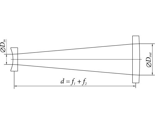 simple throat diagram simple telescope kit | eksma optics